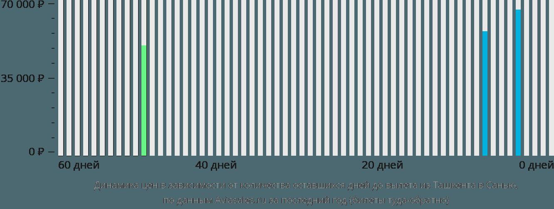 Динамика цен в зависимости от количества оставшихся дней до вылета из Ташкента в Санью