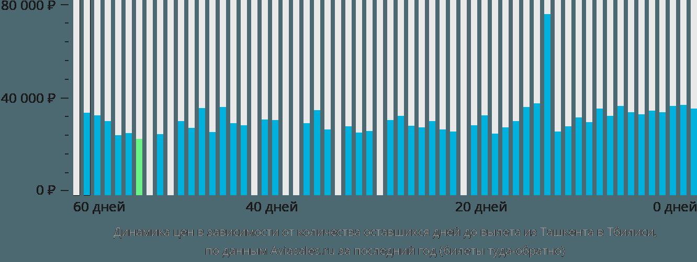 Динамика цен в зависимости от количества оставшихся дней до вылета из Ташкента в Тбилиси