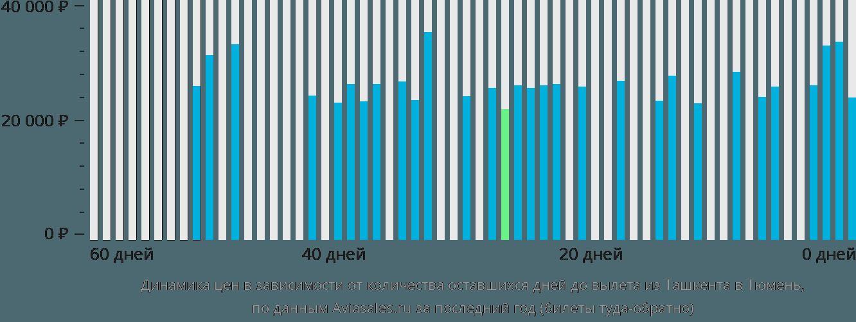 Динамика цен в зависимости от количества оставшихся дней до вылета из Ташкента в Тюмень
