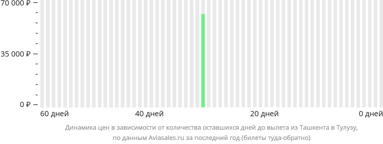 Динамика цен в зависимости от количества оставшихся дней до вылета из Ташкента в Тулузу