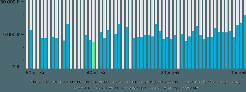 Динамика цен в зависимости от количества оставшихся дней до вылета из Ташкента в Астану