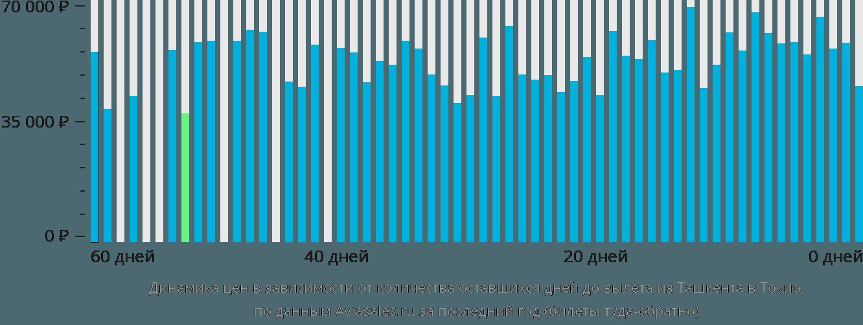 Динамика цен в зависимости от количества оставшихся дней до вылета из Ташкента в Токио