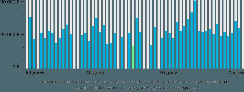 Динамика цен в зависимости от количества оставшихся дней до вылета из Ташкента в Украину