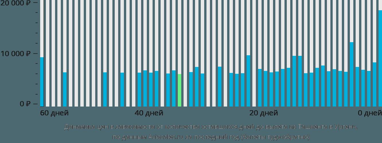 Динамика цен в зависимости от количества оставшихся дней до вылета из Ташкента в Ургенч