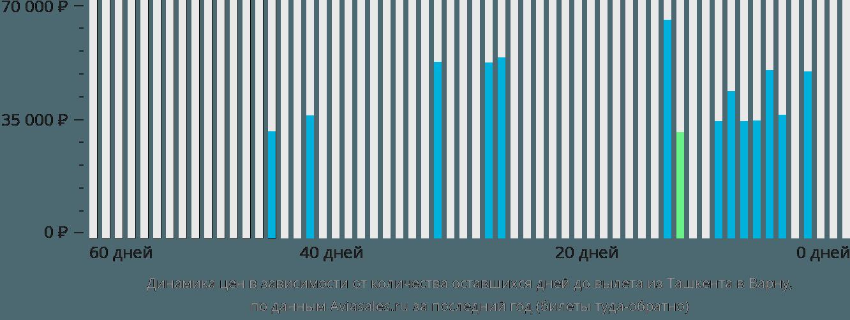 Динамика цен в зависимости от количества оставшихся дней до вылета из Ташкента в Варну