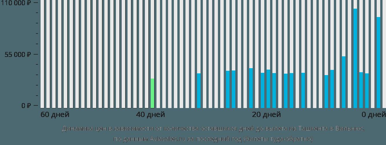 Динамика цен в зависимости от количества оставшихся дней до вылета из Ташкента в Вильнюс