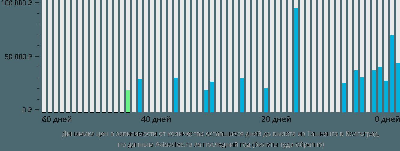Динамика цен в зависимости от количества оставшихся дней до вылета из Ташкента в Волгоград