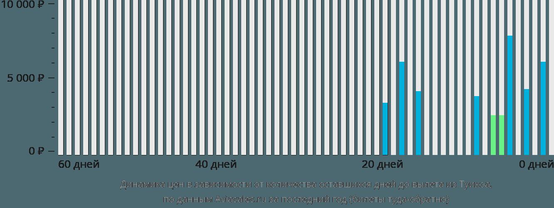Динамика цен в зависимости от количества оставшихся дней до вылета из Туихоа