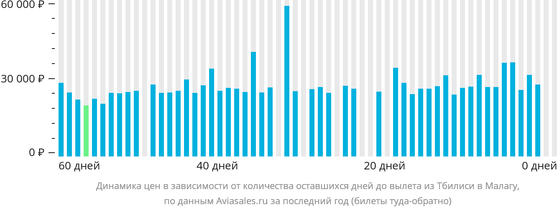 Динамика цен в зависимости от количества оставшихся дней до вылета из Тбилиси в Малагу
