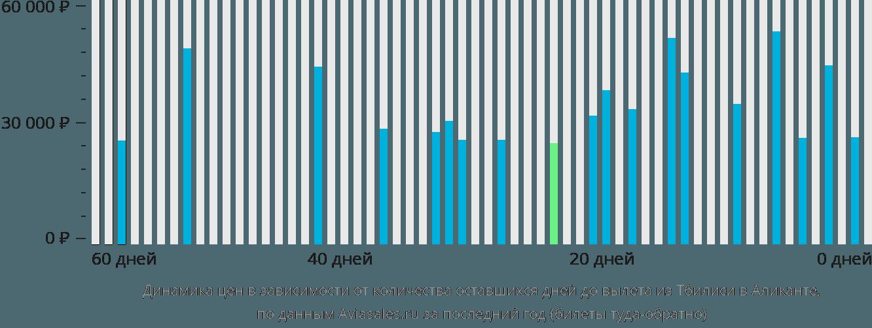 Динамика цен в зависимости от количества оставшихся дней до вылета из Тбилиси в Аликанте