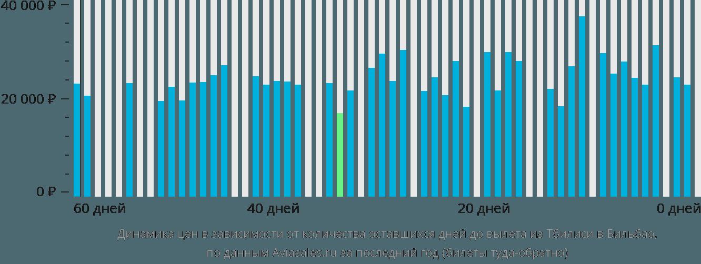 Динамика цен в зависимости от количества оставшихся дней до вылета из Тбилиси в Бильбао