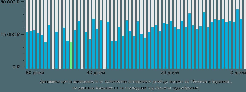 Динамика цен в зависимости от количества оставшихся дней до вылета из Тбилиси в Будапешт