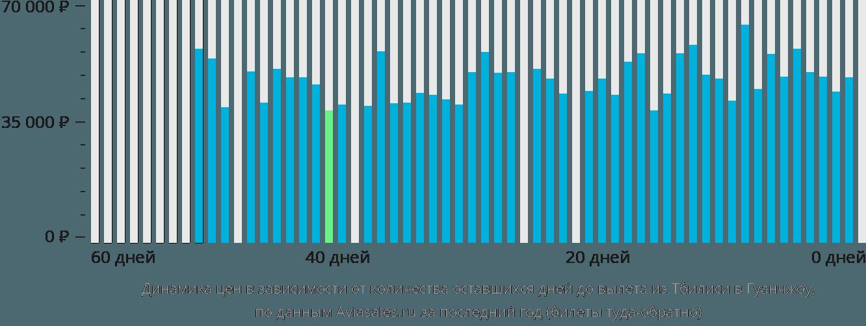 Динамика цен в зависимости от количества оставшихся дней до вылета из Тбилиси в Гуанчжоу