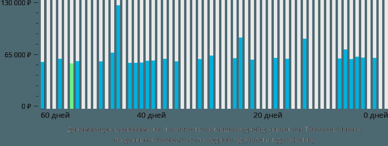 Динамика цен в зависимости от количества оставшихся дней до вылета из Тбилиси в Чикаго