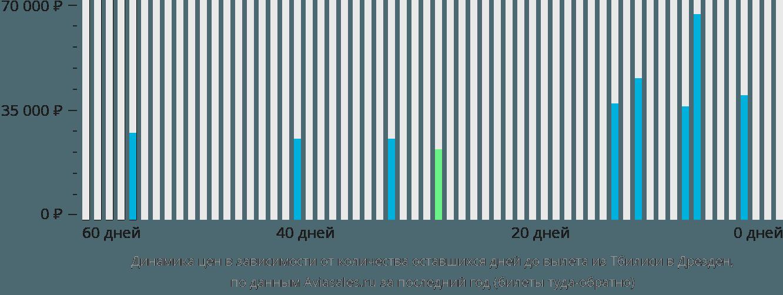 Динамика цен в зависимости от количества оставшихся дней до вылета из Тбилиси в Дрезден