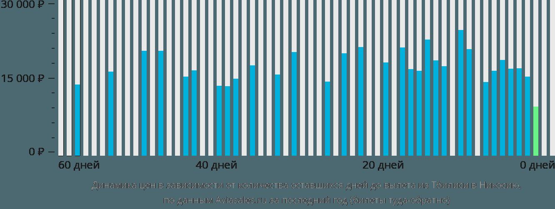 Динамика цен в зависимости от количества оставшихся дней до вылета из Тбилиси в Никосию