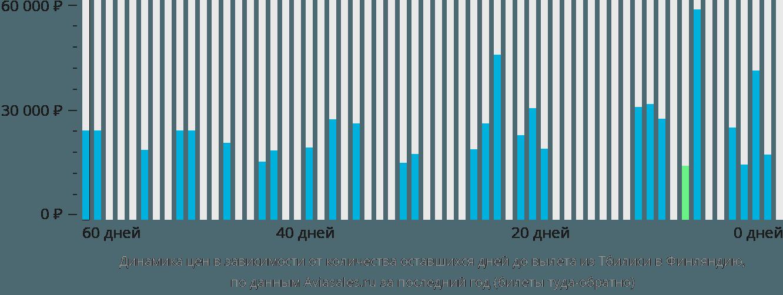 Динамика цен в зависимости от количества оставшихся дней до вылета из Тбилиси в Финляндию