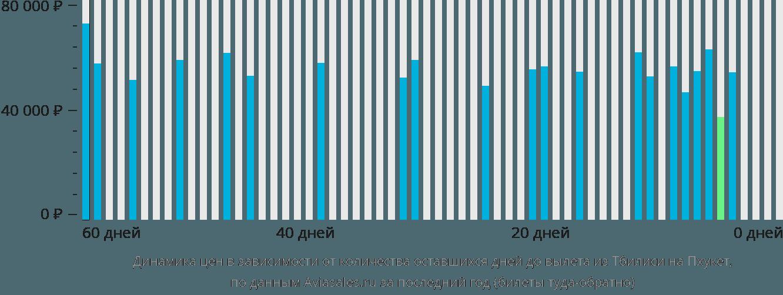 Динамика цен в зависимости от количества оставшихся дней до вылета из Тбилиси на Пхукет