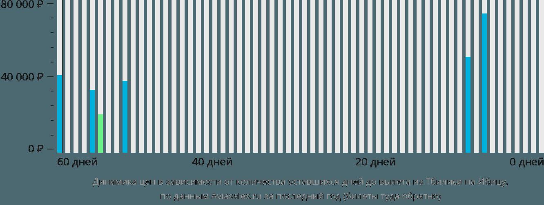 Динамика цен в зависимости от количества оставшихся дней до вылета из Тбилиси на Ибицу
