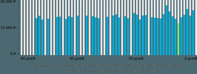 Динамика цен в зависимости от количества оставшихся дней до вылета из Тбилиси в Кишинёв
