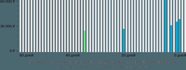 Динамика цен в зависимости от количества оставшихся дней до вылета из Тбилиси в Красноярск