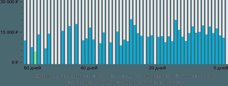 Динамика цен в зависимости от количества оставшихся дней до вылета из Тбилиси в Краснодар