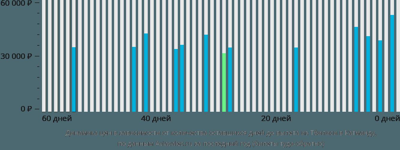 Динамика цен в зависимости от количества оставшихся дней до вылета из Тбилиси в Катманду