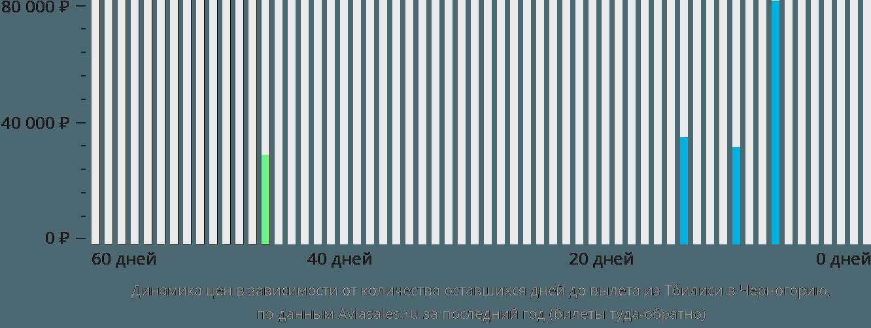 Динамика цен в зависимости от количества оставшихся дней до вылета из Тбилиси в Черногорию