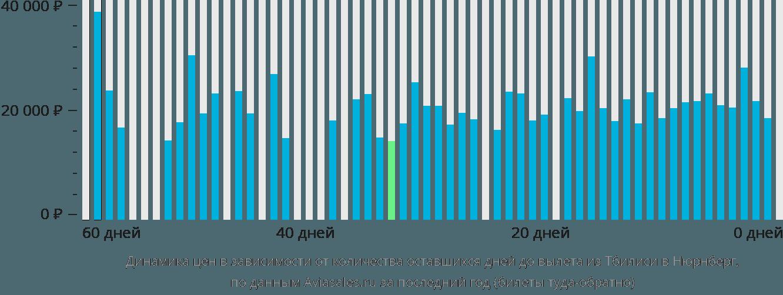 Динамика цен в зависимости от количества оставшихся дней до вылета из Тбилиси в Нюрнберг