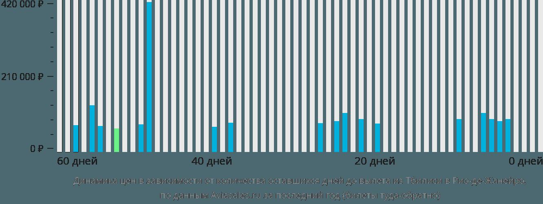 Динамика цен в зависимости от количества оставшихся дней до вылета из Тбилиси в Рио-де-Жанейро