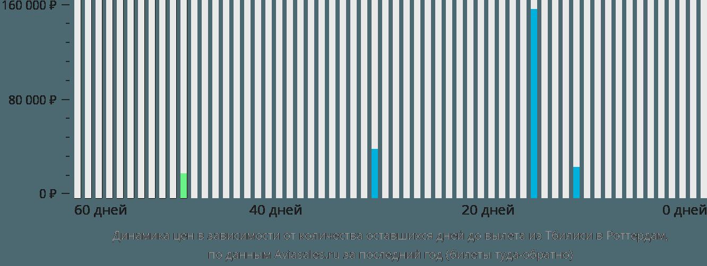 Динамика цен в зависимости от количества оставшихся дней до вылета из Тбилиси в Роттердам