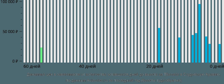 Динамика цен в зависимости от количества оставшихся дней до вылета из Тбилиси в Саудовскую Аравию