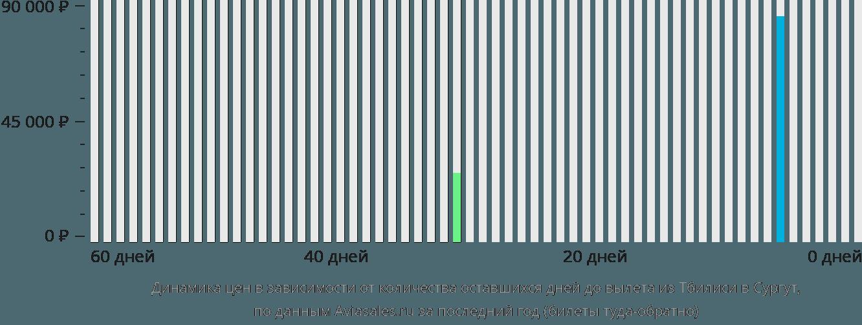 Динамика цен в зависимости от количества оставшихся дней до вылета из Тбилиси в Сургут