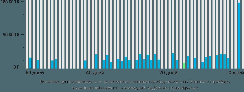 Динамика цен в зависимости от количества оставшихся дней до вылета из Тбилиси в Страсбург