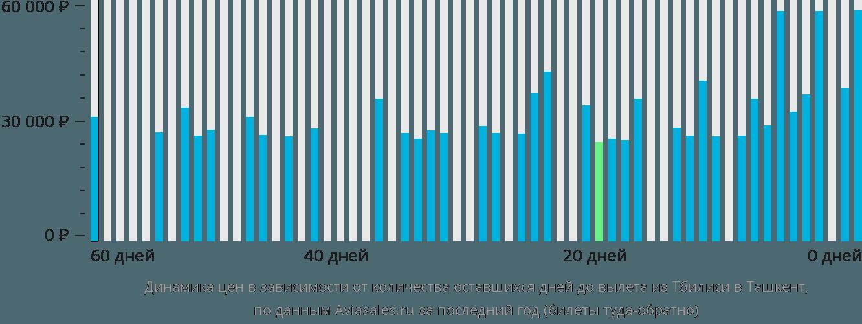 Динамика цен в зависимости от количества оставшихся дней до вылета из Тбилиси в Ташкент