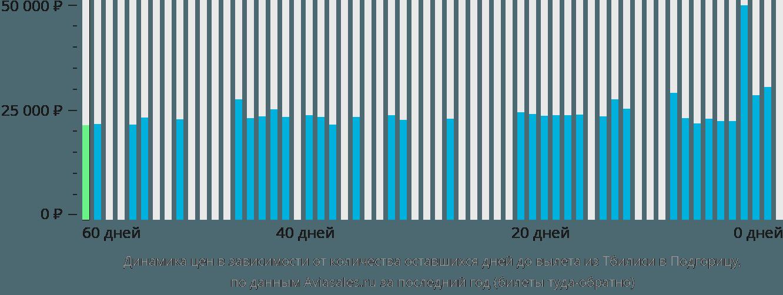 Динамика цен в зависимости от количества оставшихся дней до вылета из Тбилиси в Подгорицу
