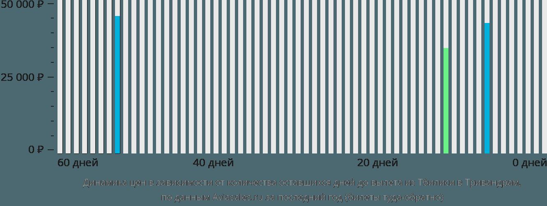 Динамика цен в зависимости от количества оставшихся дней до вылета из Тбилиси в Тривандрам