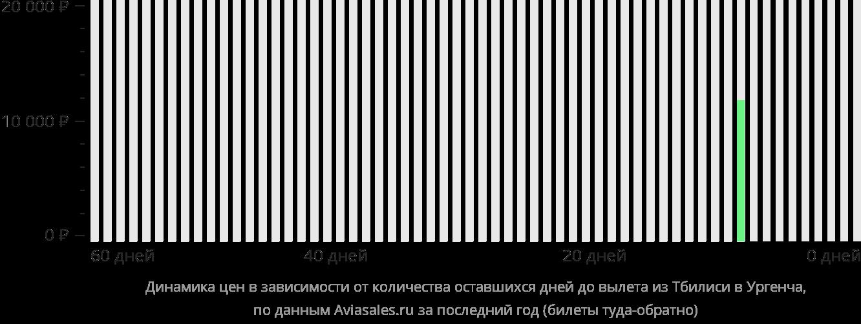 Динамика цен в зависимости от количества оставшихся дней до вылета из Тбилиси в Ургенч