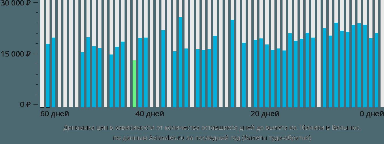 Динамика цен в зависимости от количества оставшихся дней до вылета из Тбилиси в Вильнюс
