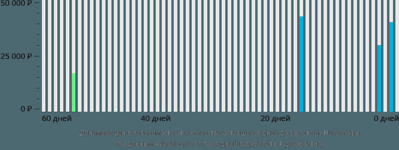 Динамика цен в зависимости от количества оставшихся дней до вылета из Нукуалофы