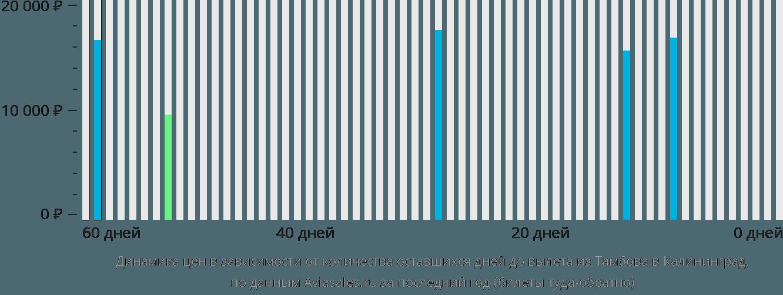Динамика цен в зависимости от количества оставшихся дней до вылета из Тамбова в Калининград