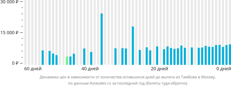 Динамика цен в зависимости от количества оставшихся дней до вылета из Тамбова в Москву