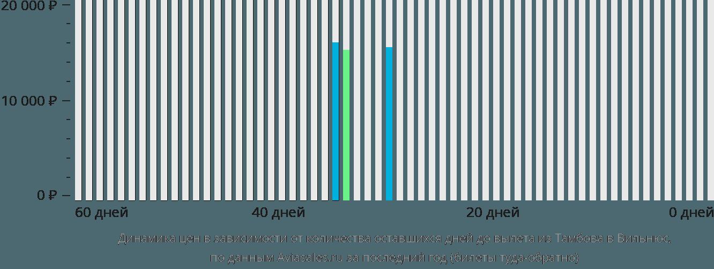 Динамика цен в зависимости от количества оставшихся дней до вылета из Тамбова в Вильнюс