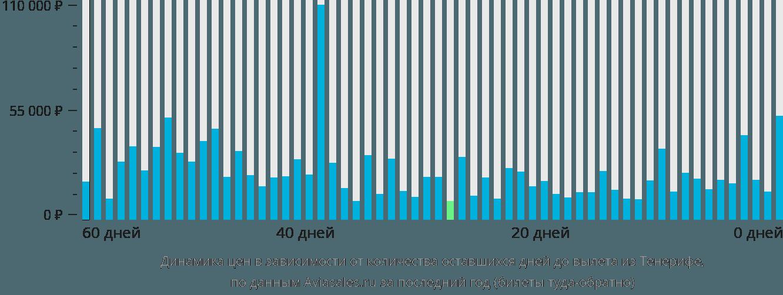 Динамика цен в зависимости от количества оставшихся дней до вылета из Тенерифе