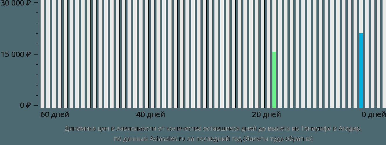 Динамика цен в зависимости от количества оставшихся дней до вылета из Тенерифе в Агадир