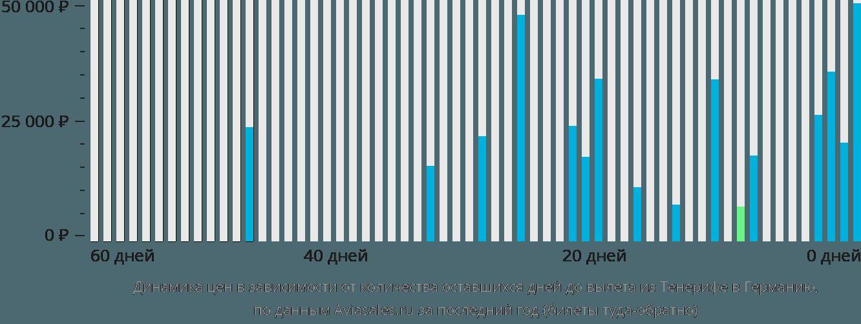 Динамика цен в зависимости от количества оставшихся дней до вылета из Тенерифе в Германию