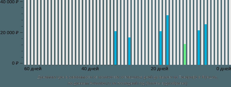 Динамика цен в зависимости от количества оставшихся дней до вылета из Тенерифе в Фуншал