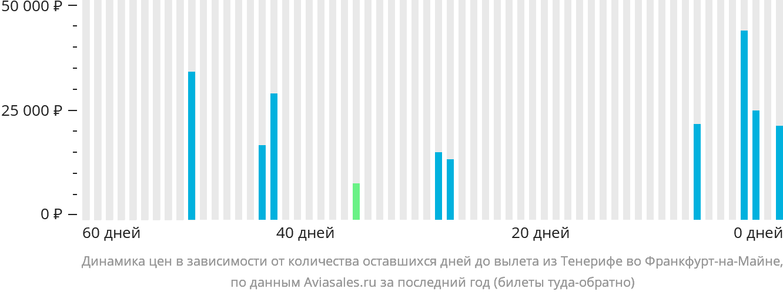 Динамика цен в зависимости от количества оставшихся дней до вылета из Тенерифе во Франкфурт-на-Майне