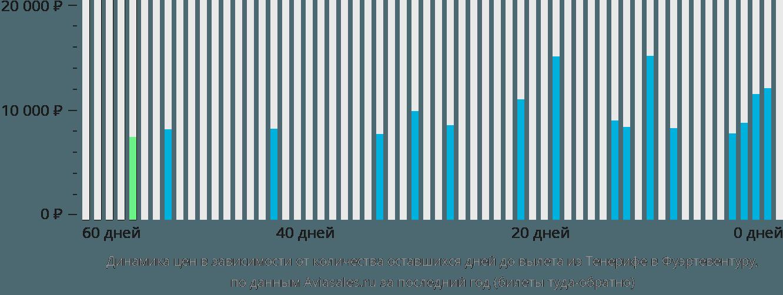 Динамика цен в зависимости от количества оставшихся дней до вылета из Тенерифе в Фуэртевентуру