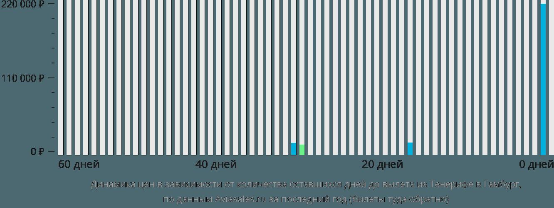 Динамика цен в зависимости от количества оставшихся дней до вылета из Тенерифе в Гамбург